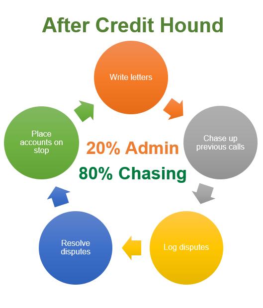 After Credit Hound