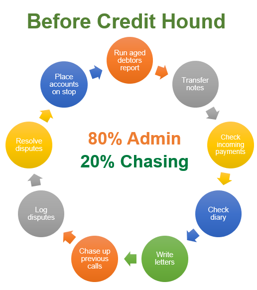 Before Credit Hound